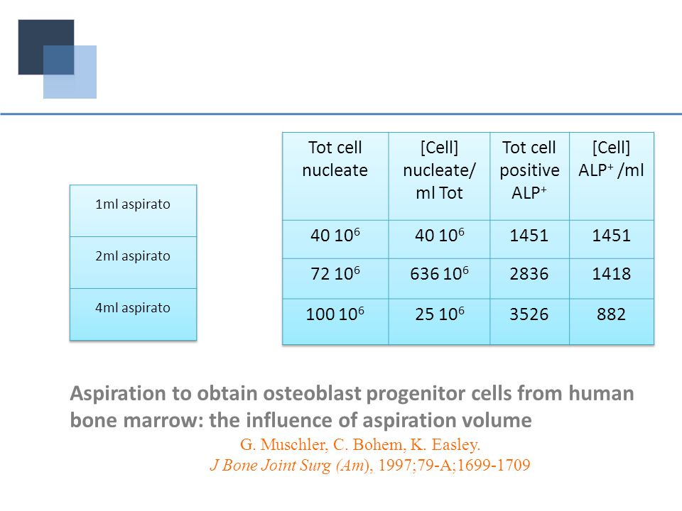[Cell] nucleate/ml Tot